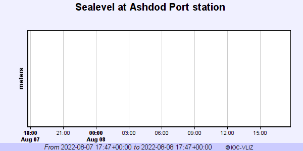 IOC sealevel stations